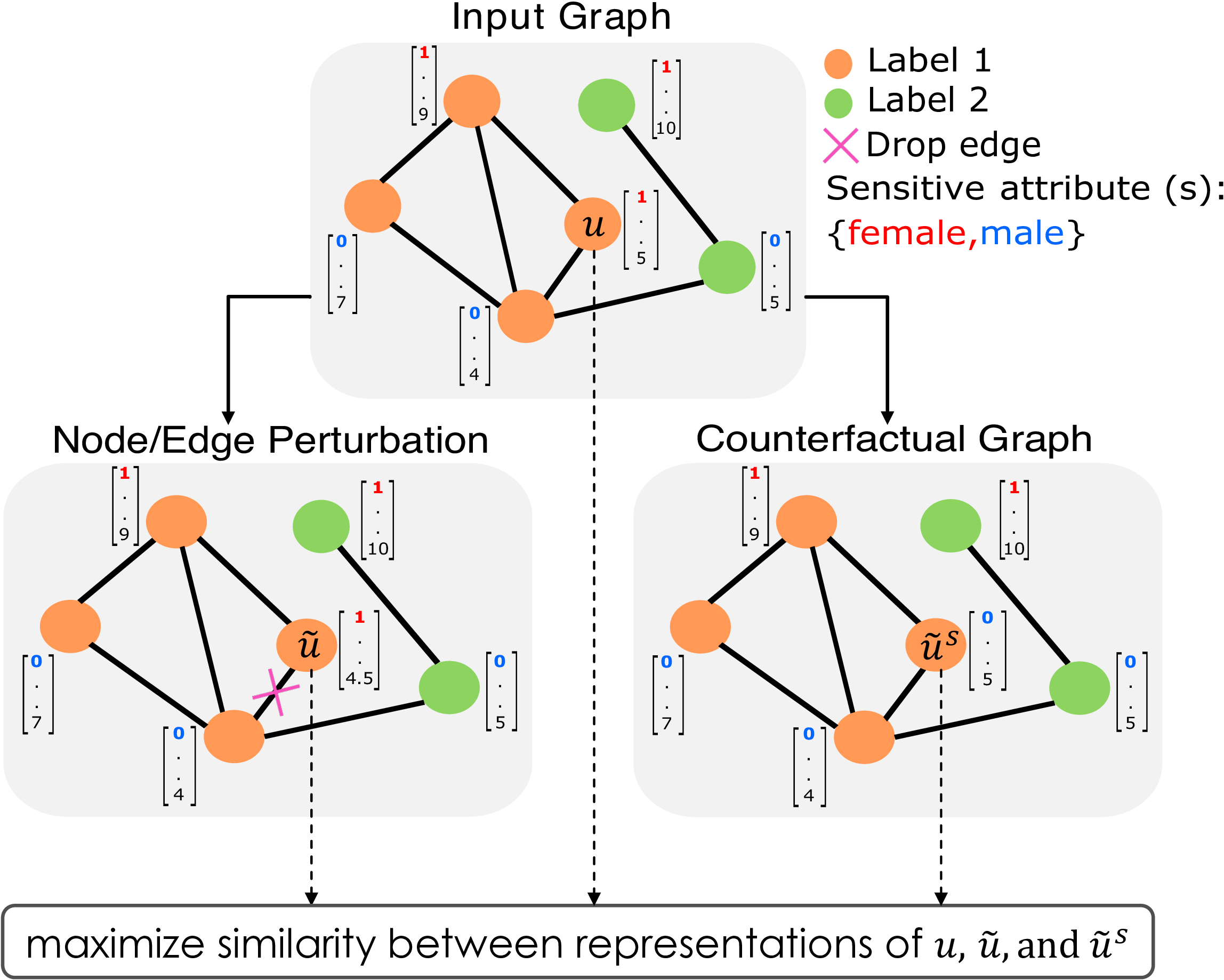 Unified Framework for Fair and Stable Graph Representation Learning